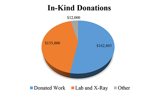 2013-in-kind-donations