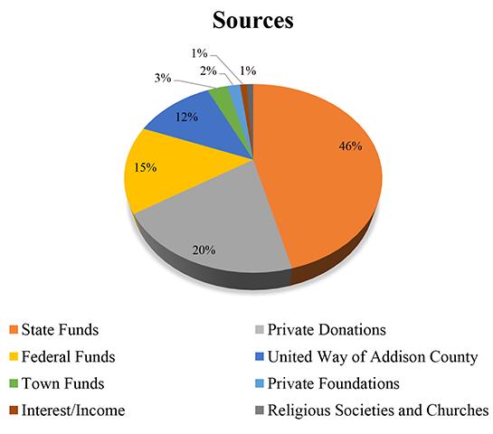 2013-sources