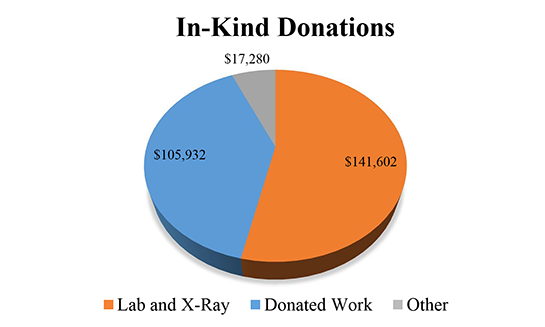2014-in-kind-donations
