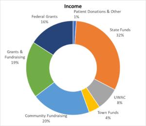 Financials - Open Door Clinic